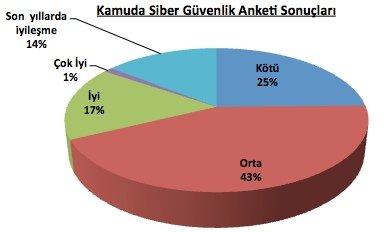 kamu_siber_guvenlik_anketi