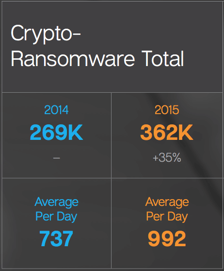 crypto-ransomware-total