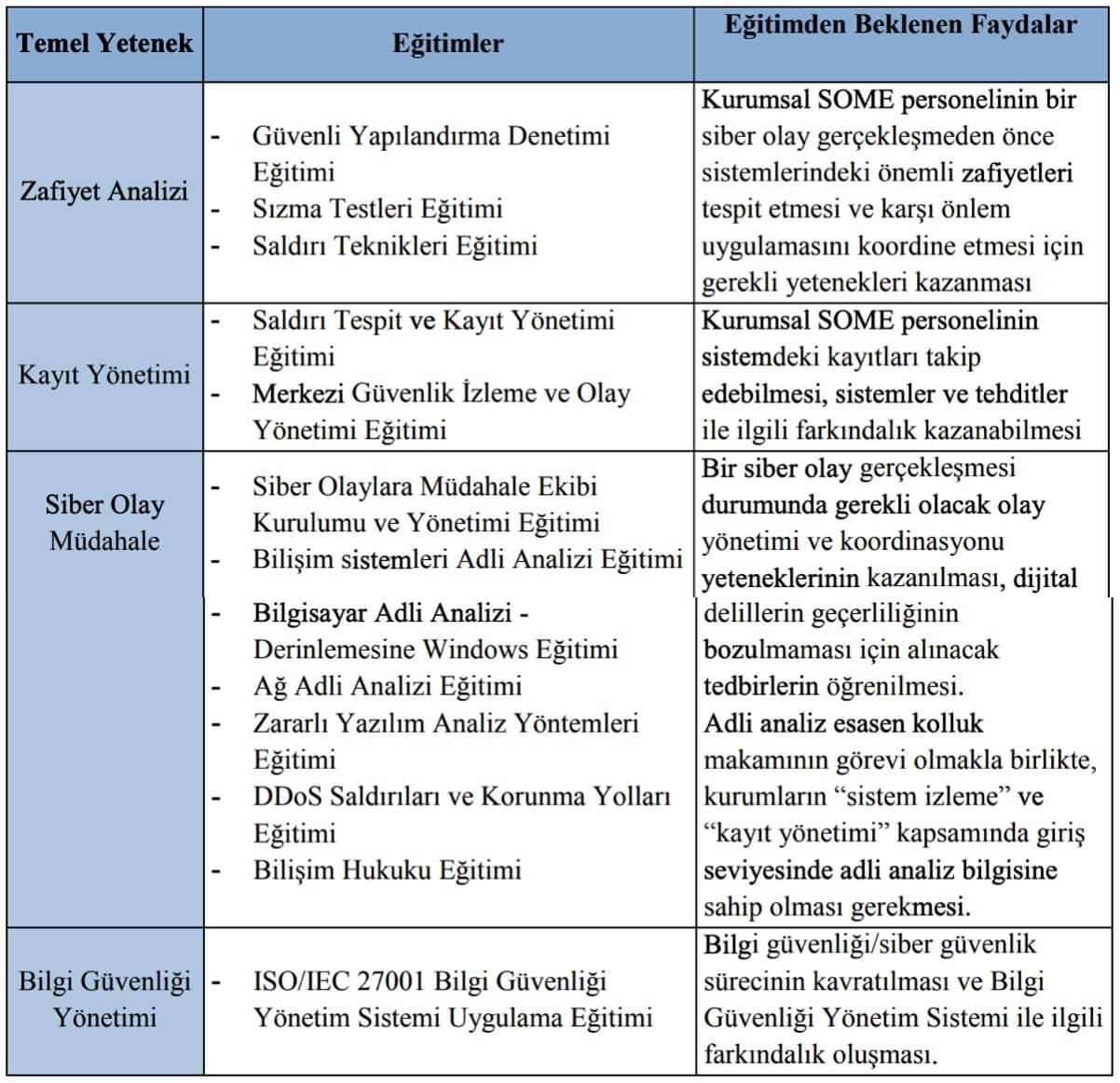 Kurumsal SOME'lerin alması tavsiye edilen eğitimler aşağıdaki tabloda gösterilmiştir.
