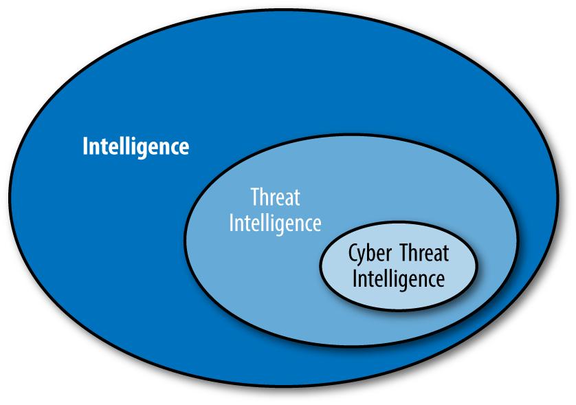 siber tehdit istihbaratı nedir
