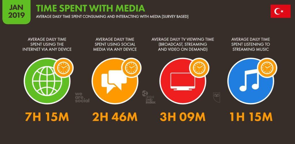 Medya ile Harcanan Zaman