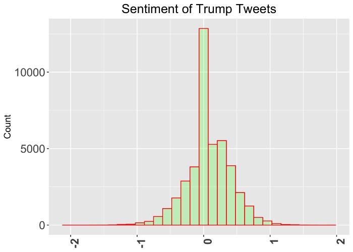 sentiment of trump tweets